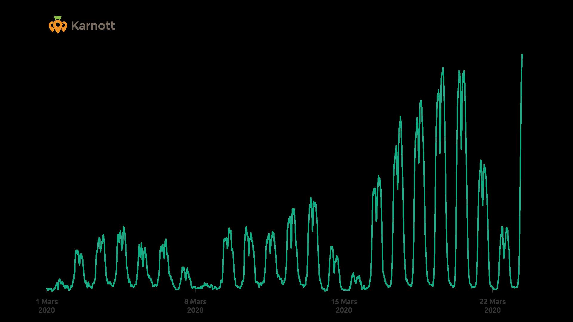graph_mat_actif
